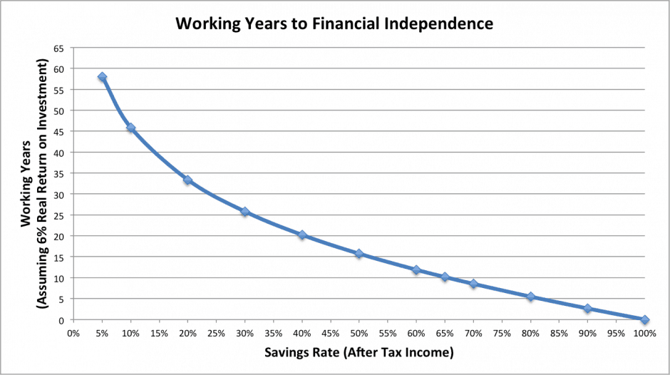 working-years-by-savings-rate