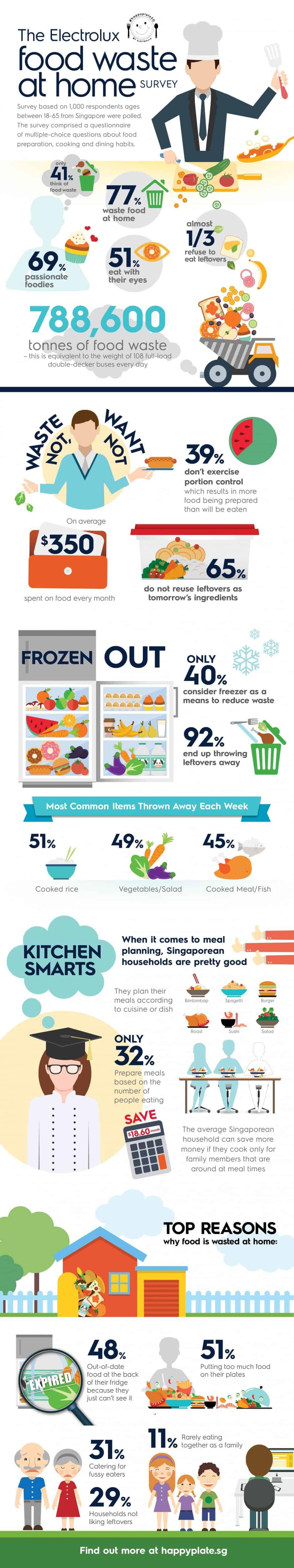 happyplate-survey-infographic
