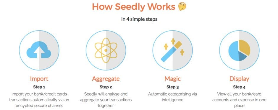 how-seedly-works
